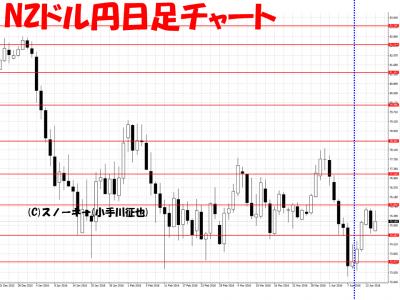 20160416さきよみLIONチャート検証NZドル円日足