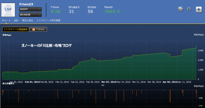 シストレ24Friend3損益チャート