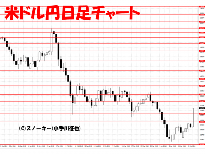 20160423米ドル円日足チャート