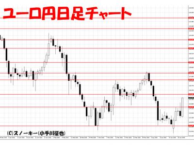 20160423ユーロ円日足チャート