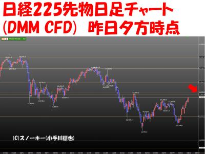20160423日経225先物日足チャート