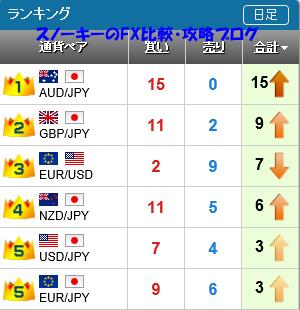 20160423さきよみLIONチャートランキング