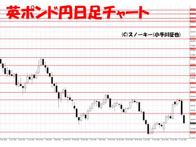 20160430英ポンド円日足
