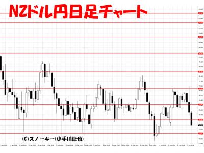20160430NZドル円日足
