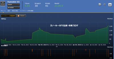 シストレ24YumokinV2損益チャート