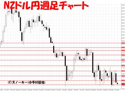 20160504NZドル円週足レバレッジ付き定期外貨取引