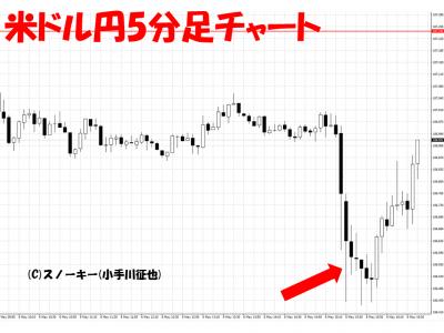 20160506米雇用統計米ドル円5分足
