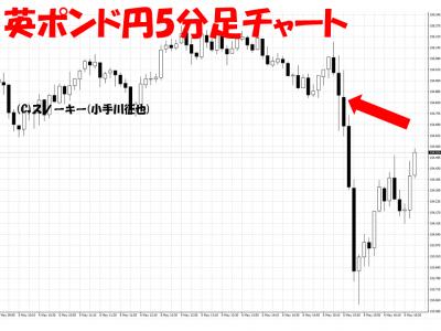 20160506米雇用統計英ポンド円5分足