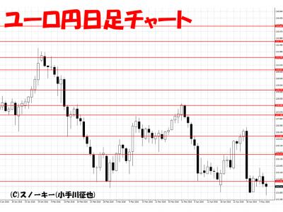20160507ユーロ円日足チャート