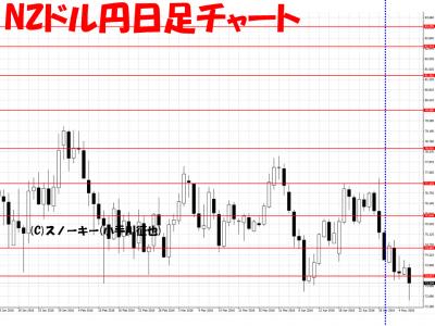 20160507NZドル円日足さきよみLIONチャート