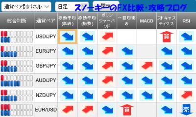 20160507さきよみLIONチャートシグナルパネル