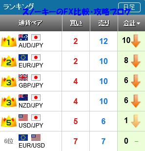 20160507さきよみLIONチャートランキング