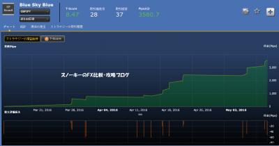 シストレ24 Blue Sky Blue損益チャート