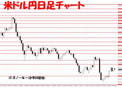 20160513米ドル円日足