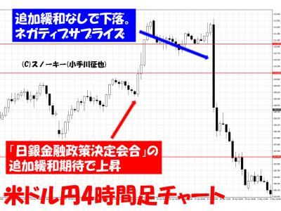 20160513米ドル円週足ネガティブサプライズ狙い