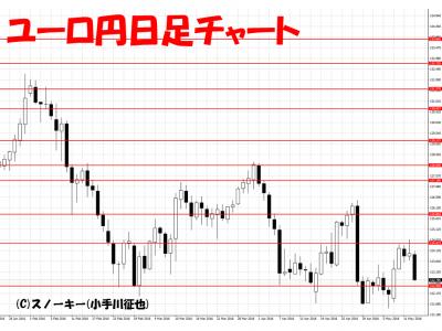 20160514ユーロ円日足