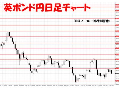 20160514英ポンド円日足