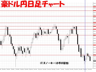 20160514豪ドル円日足さきよみLIONチャート検証