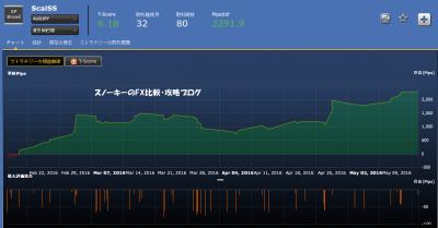 シストレ24ScalSS損益チャート