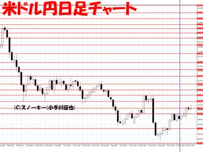 20160521米ドル円日足さきよみLIONチャート検証