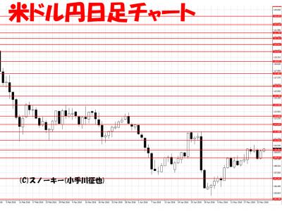 201600525米ドル円日足
