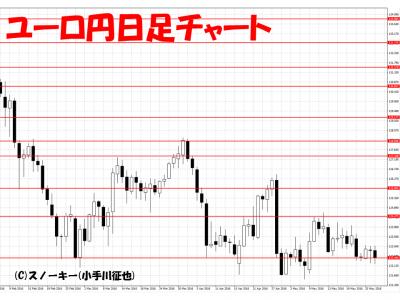 20160528ユーロ円日足