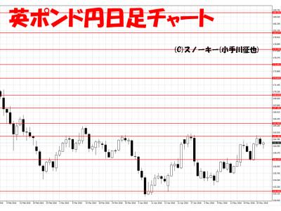 20160528英ポンド円日足