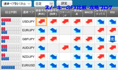 20160528さきよみLIONチャートシグナルパネル