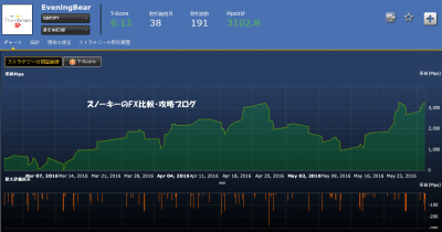 シストレ24EveningBear英ポンド円損益チャート