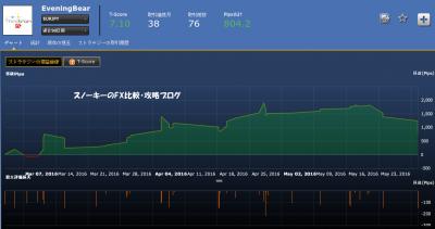 シストレ24EveningBearユーロ円損益チャート
