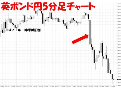 20160603米雇用統計英ポンド円5分足