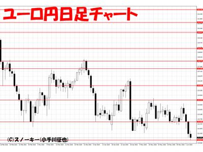 20160604ユーロ円日足