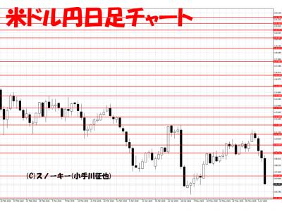 20160604米ドル円日足