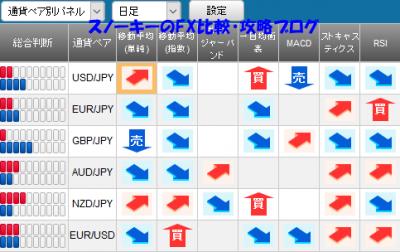 20160605さきよみLIONチャートシグナルパネル