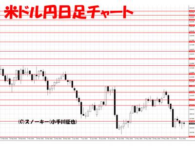 20160611米ドル円日足