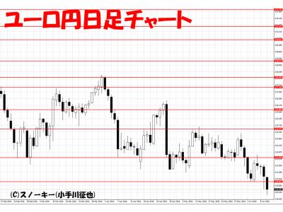 20160611ユーロ円日足