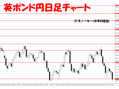 20160611英ポンド円日足
