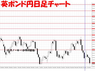 20160611英ポンド円日足さきよみLIONチャート