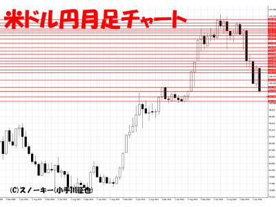 20160618米ドル円月足