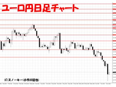 20160618ユーロ円日足