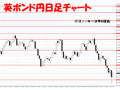 20160618英ポンド円日足