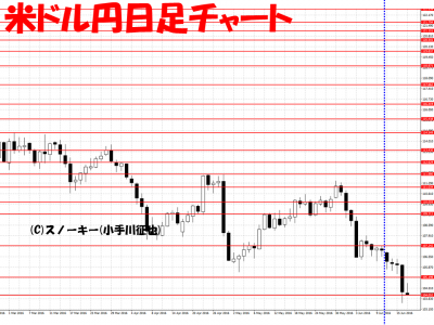 20160618米ドル円日足