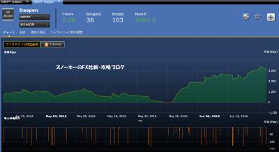 20160621シストレ24Daepon損益チャート