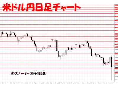 20160625米ドル円日足