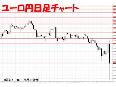 20160625ユーロ円日足