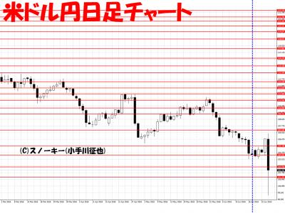 20160626さきよみLIONチャート米ドル円日足