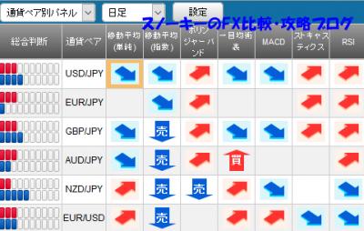 20160626さきよみLIONチャートシグナルパネル