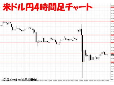 英国EU離脱ショックその後水曜日米ドル円4時間足