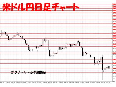 20160702米ドル円日足
