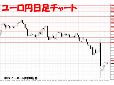 20160702ユーロ円日足